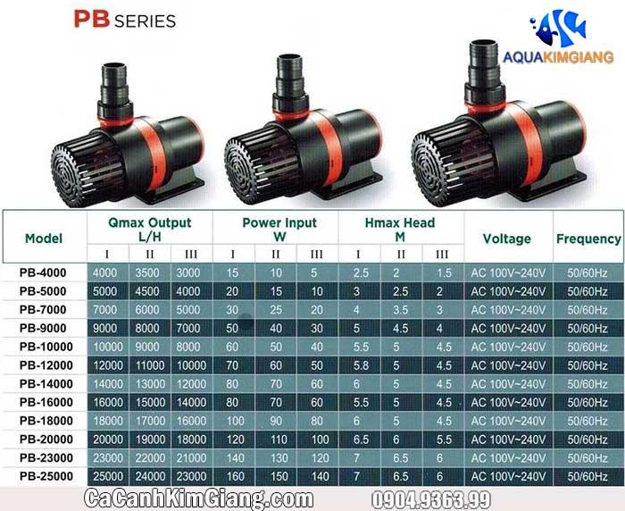 Thông số kỹ thuật của các model trong Seri máy bơm Periha PB